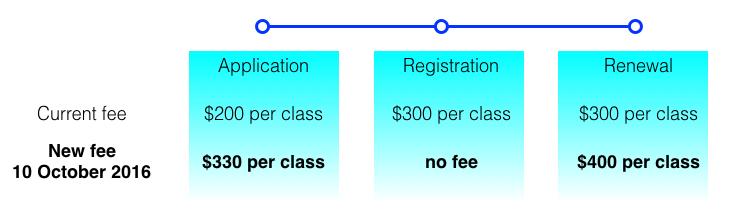New trade mark fees